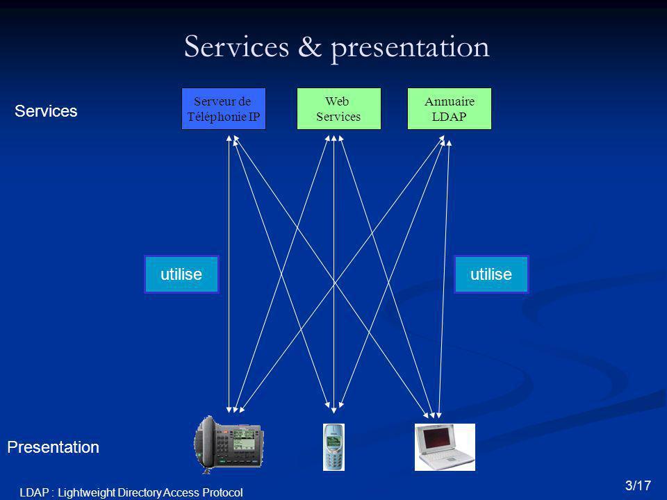 Services & presentation