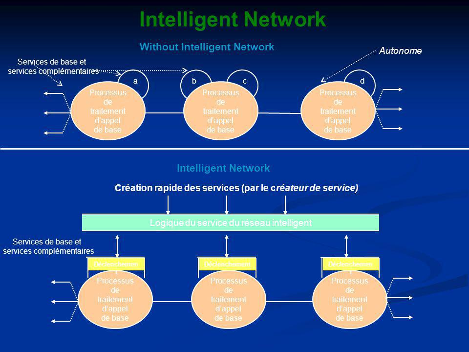 Intelligent Network Without Intelligent Network Intelligent Network