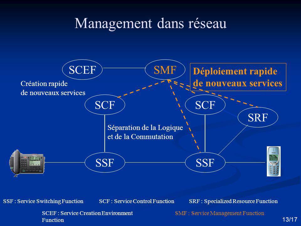 Management dans réseau