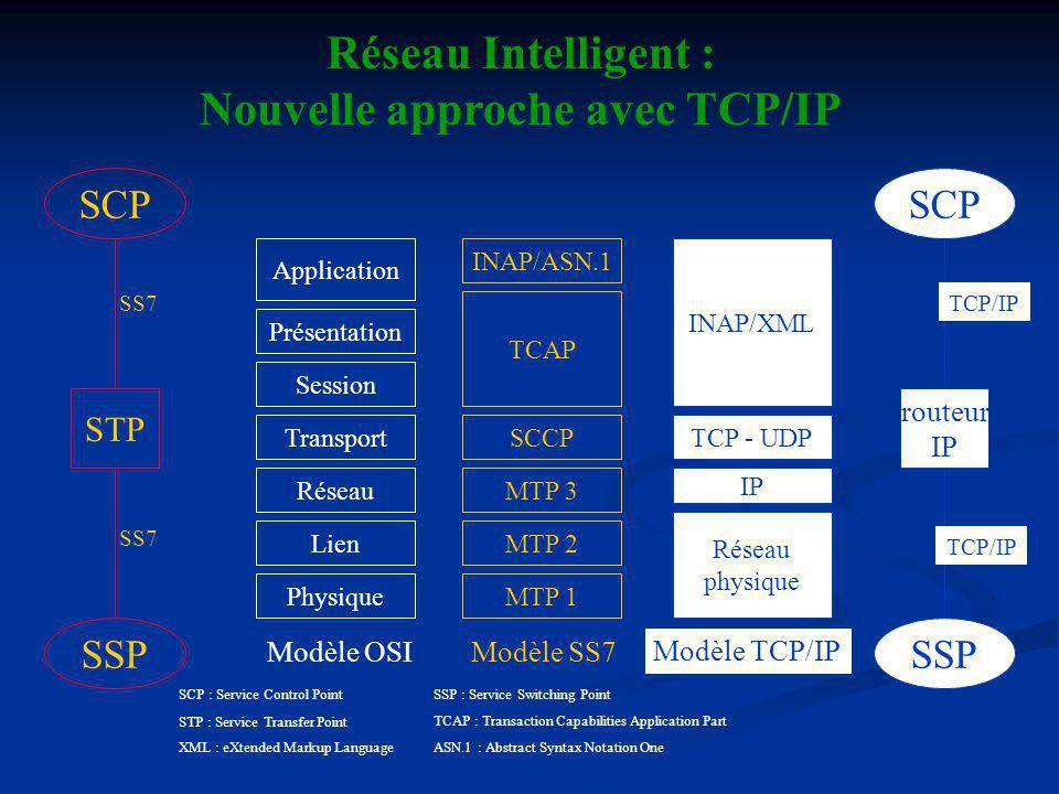 Nouvelle approche avec TCP/IP
