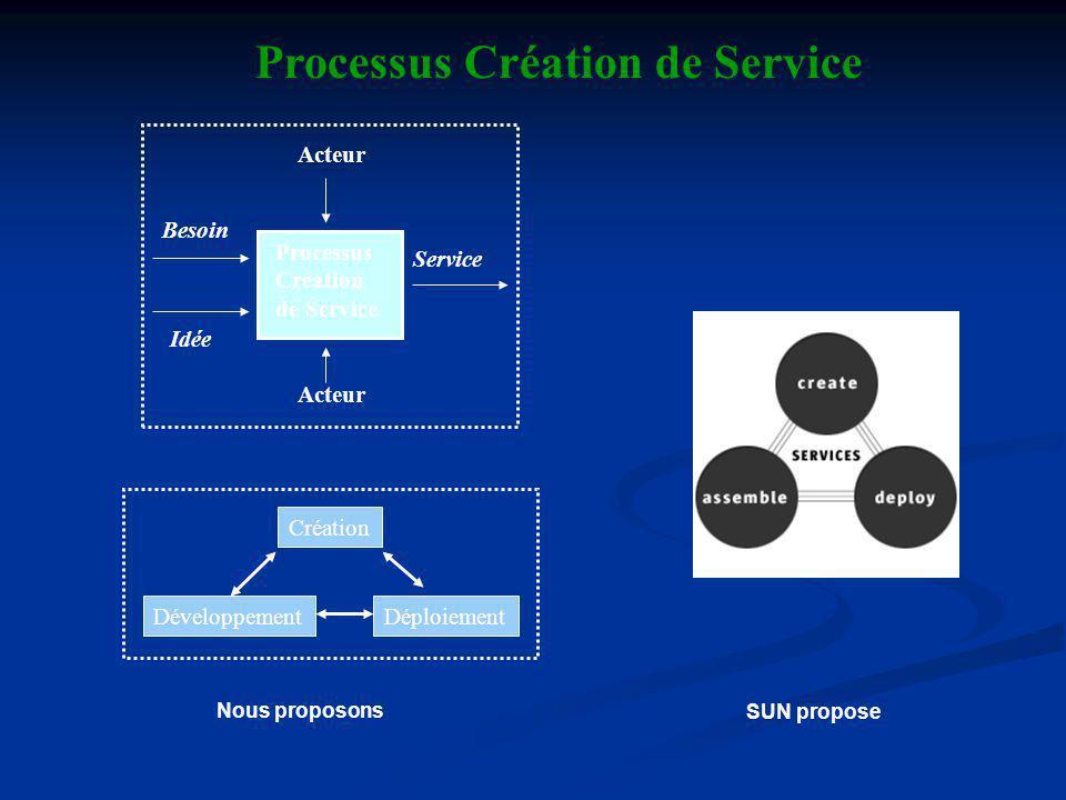 Processus Création de Service