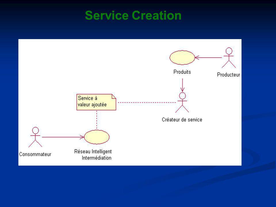 Service Creation
