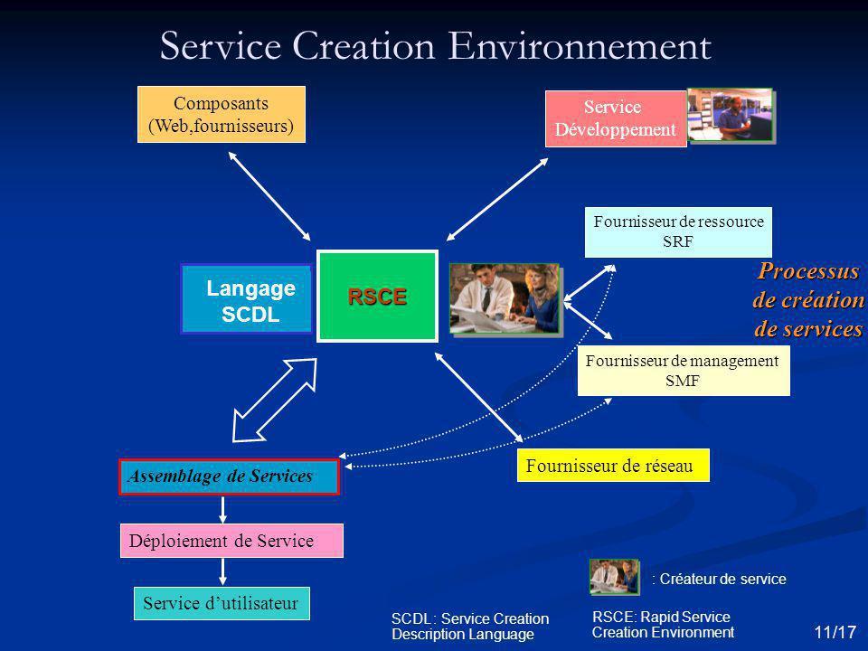 Processus de création de services