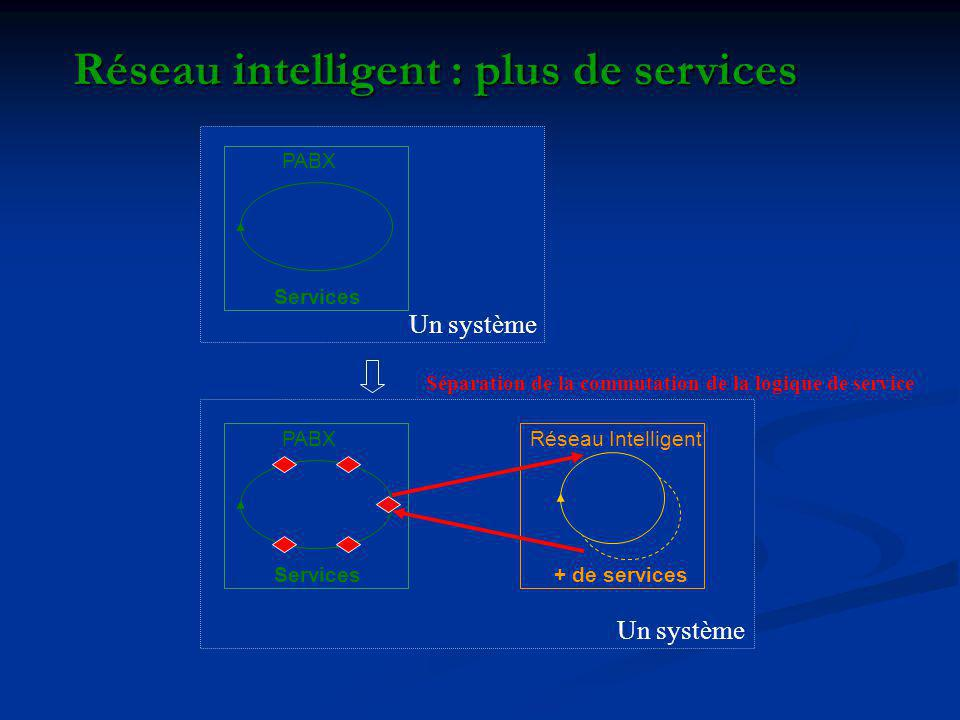 Réseau intelligent : plus de services