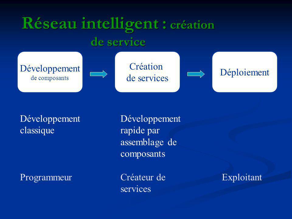 Réseau intelligent : création de service