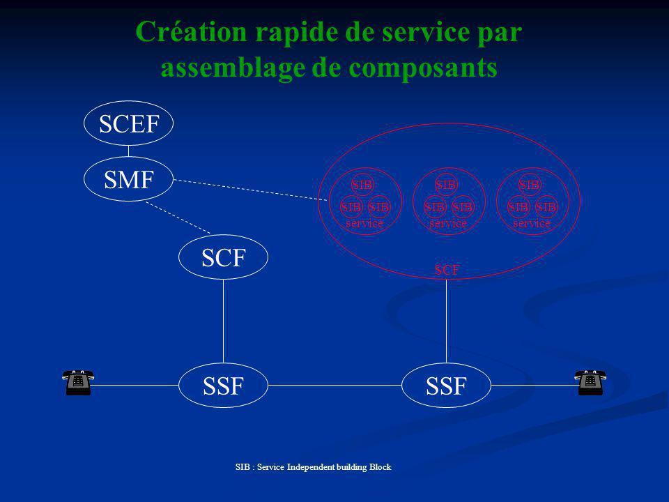 Création rapide de service par assemblage de composants