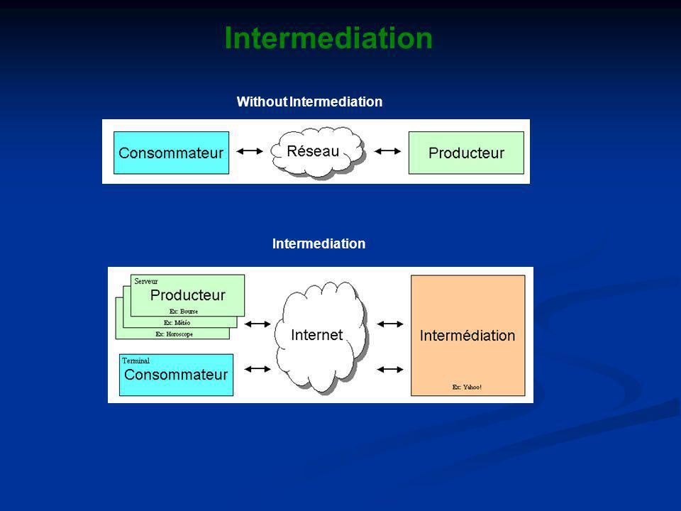 Without Intermediation