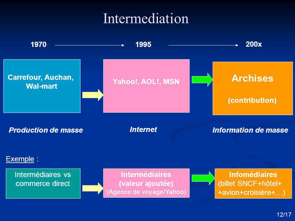 Intermediation Archises 1970 1995 200x Carrefour, Auchan, Wal-mart