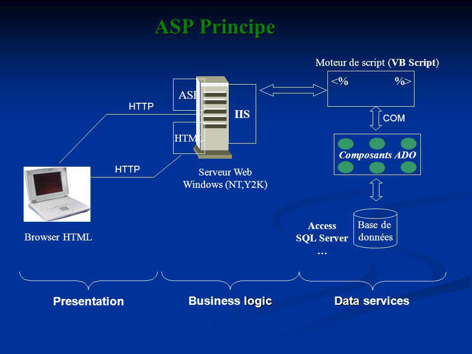 ASP Principe <% %> ASP IIS Presentation Business logic
