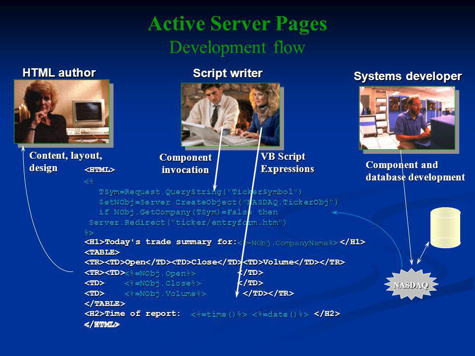 Active Server Pages Development flow HTML author Script writer