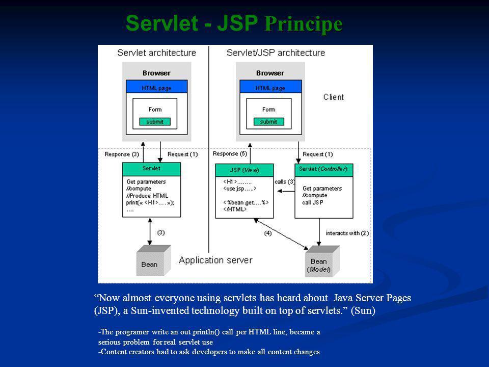 Servlet - JSP Principe