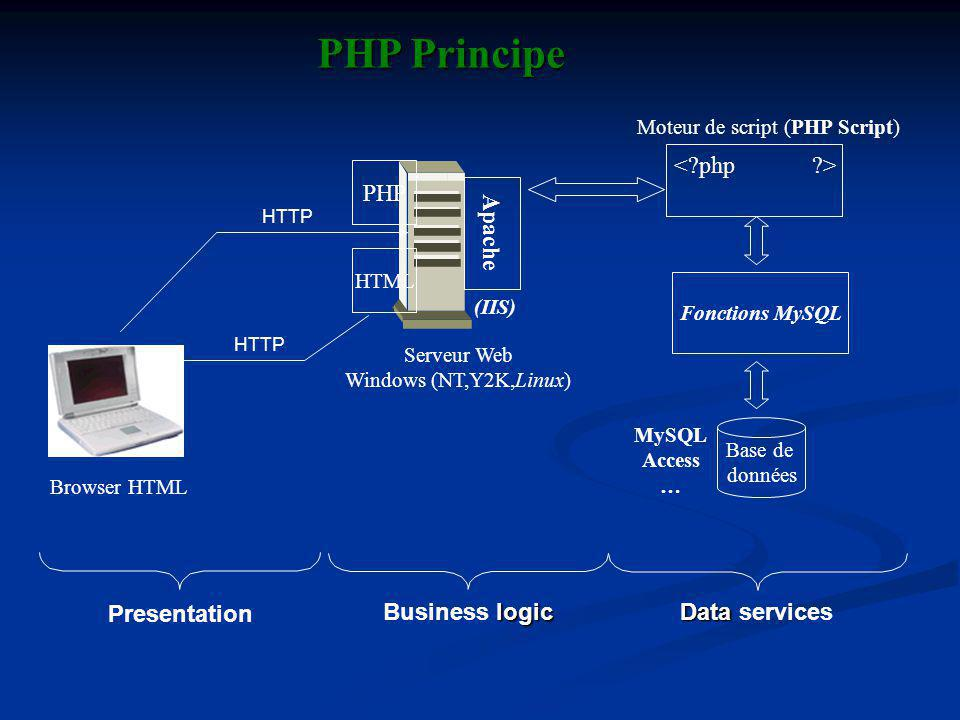 PHP Principe < php > PHP Apache Presentation Business logic