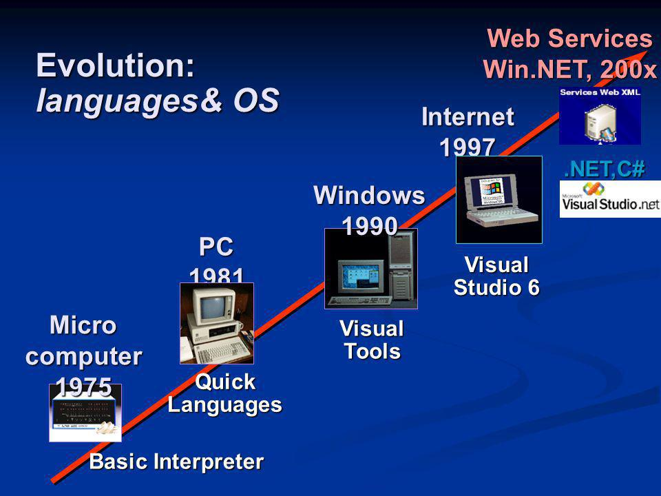 Evolution: languages& OS