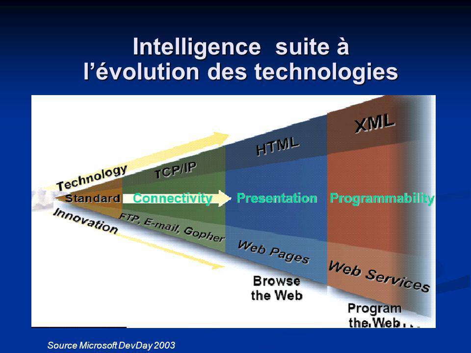 l'évolution des technologies