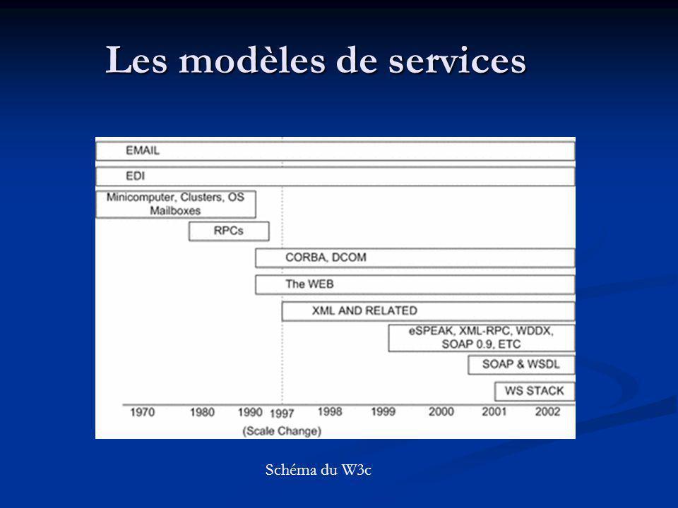 Les modèles de services