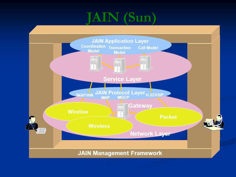 JAIN Management Framework JAIN Application Layer