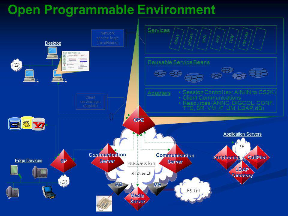 Open Programmable Environment