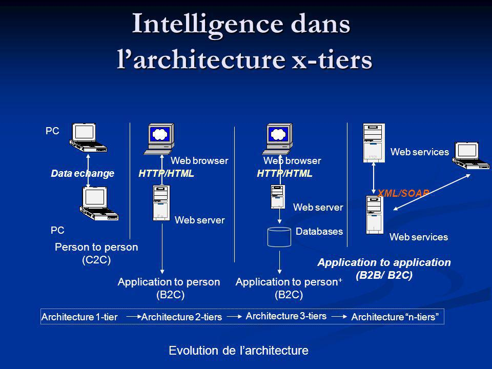 Intelligence dans l'architecture x-tiers Application to application