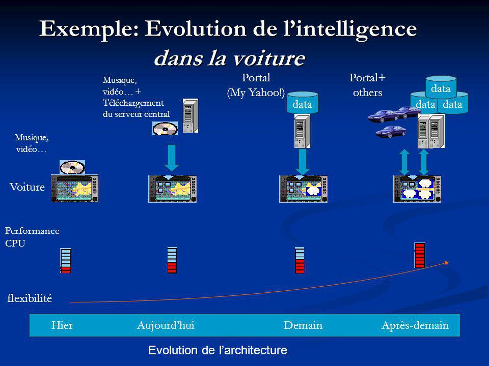 Exemple: Evolution de l'intelligence dans la voiture