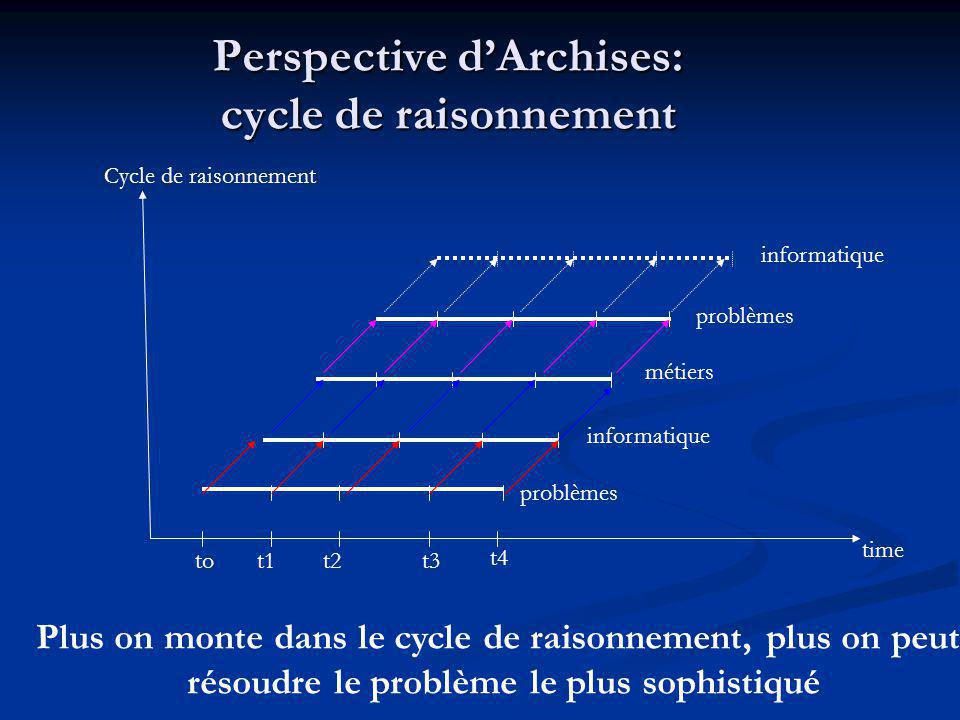 Perspective d'Archises: cycle de raisonnement