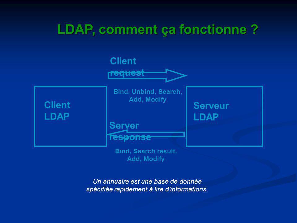 LDAP, comment ça fonctionne