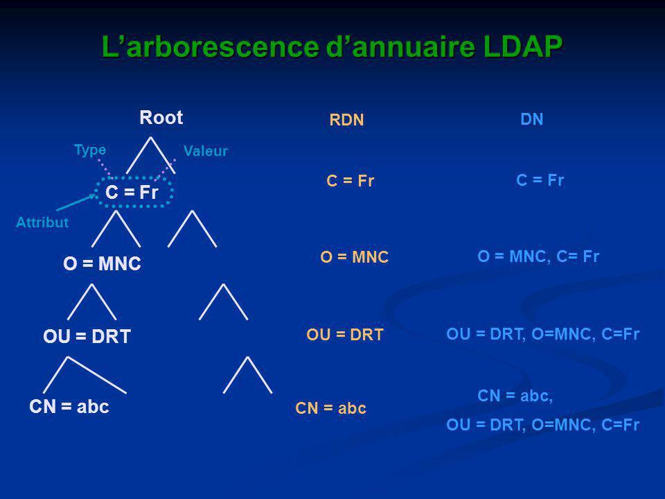 L'arborescence d'annuaire LDAP