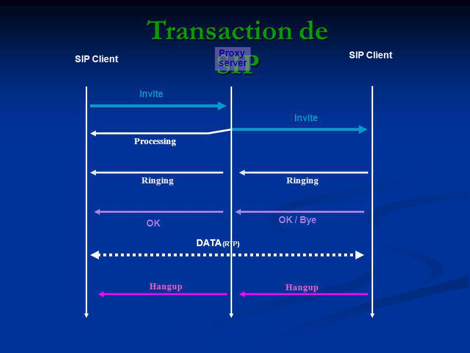 Transaction de SIP Proxy server SIP Client SIP Client Invite Invite