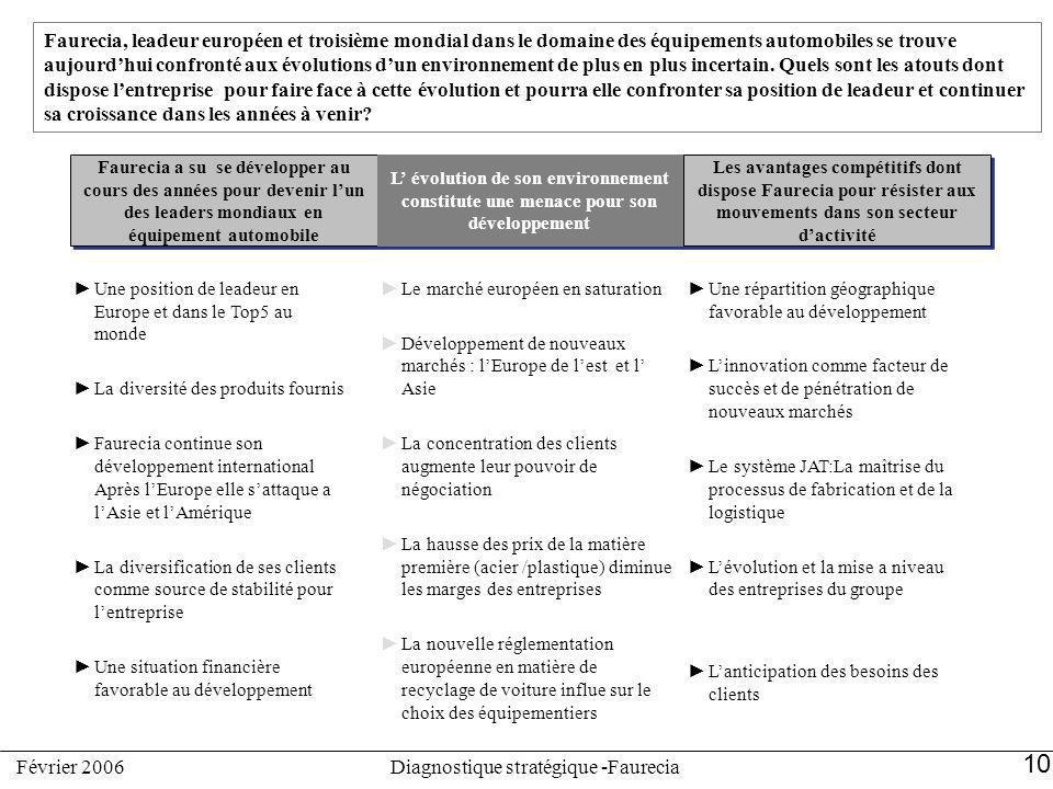 Diagnostique stratégique -Faurecia
