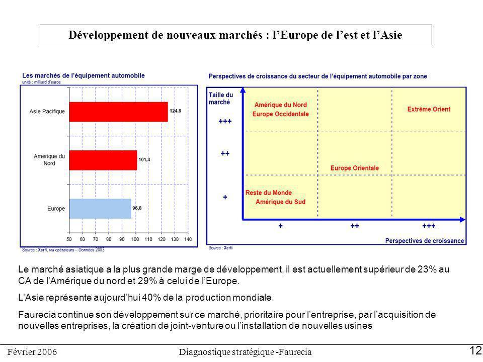 Développement de nouveaux marchés : l'Europe de l'est et l'Asie