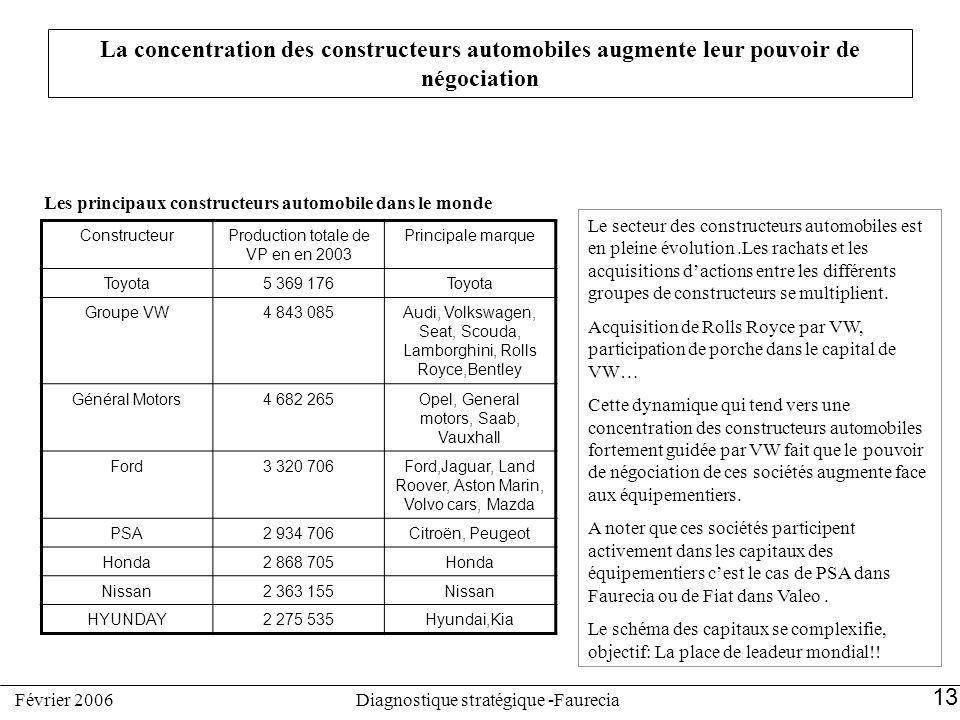 La concentration des constructeurs automobiles augmente leur pouvoir de négociation