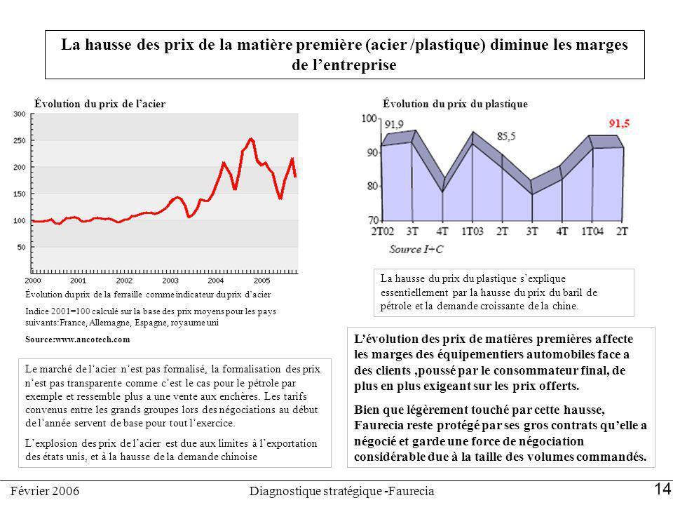 Évolution du prix de l'acier Évolution du prix du plastique
