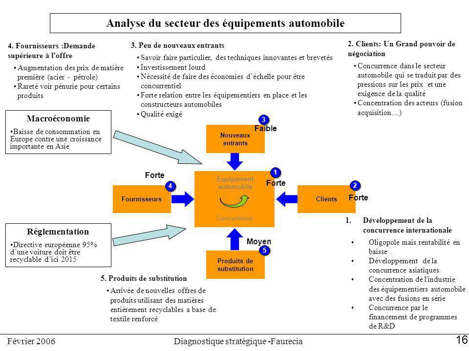 Analyse du secteur des équipements automobile