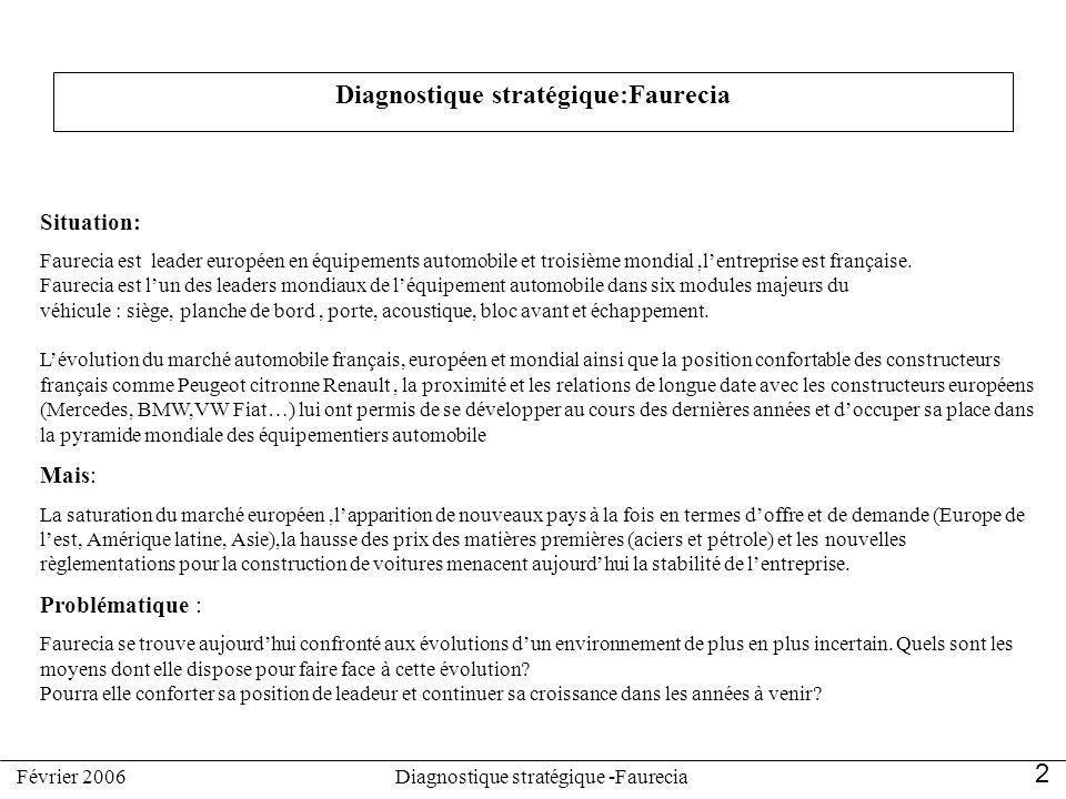 Diagnostique stratégique:Faurecia