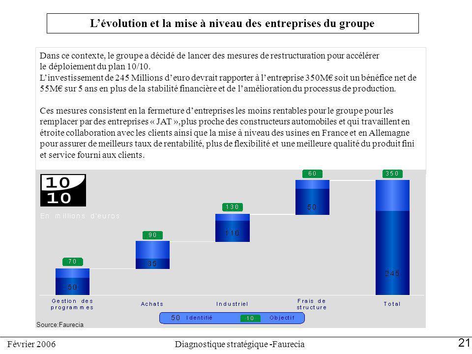 L'évolution et la mise à niveau des entreprises du groupe