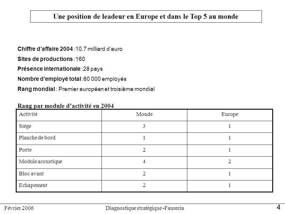 Une position de leadeur en Europe et dans le Top 5 au monde