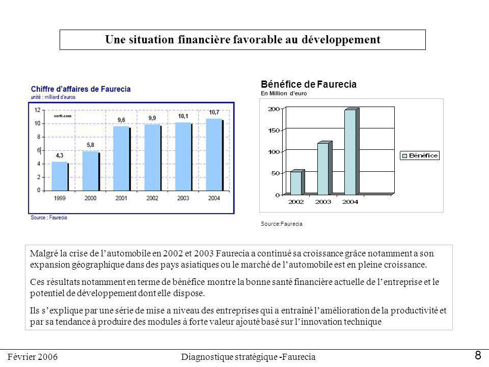 Une situation financière favorable au développement
