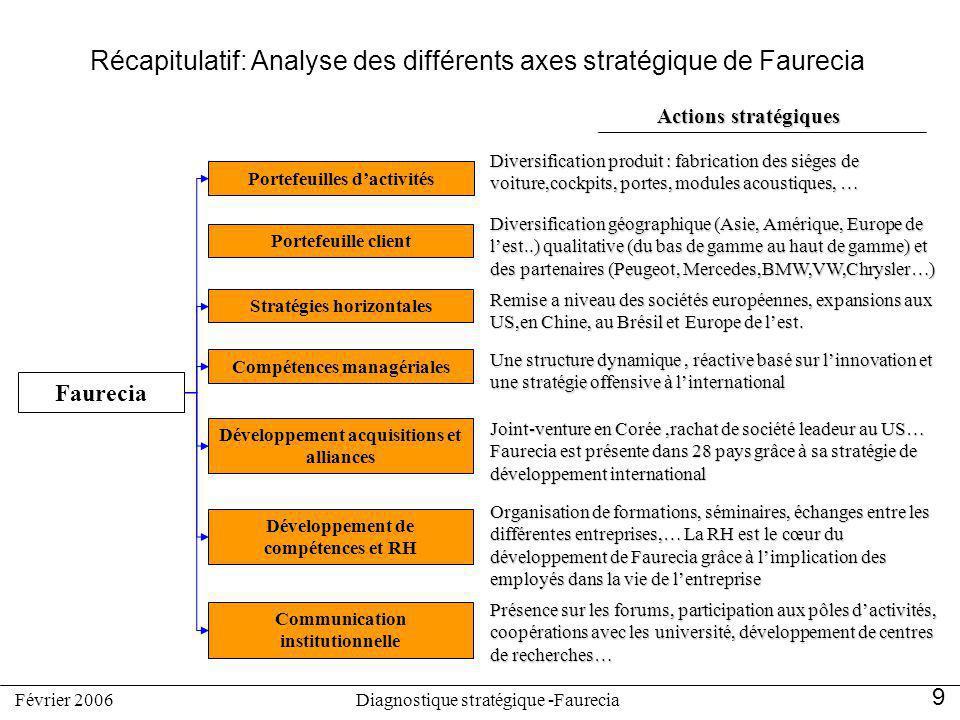 Récapitulatif: Analyse des différents axes stratégique de Faurecia