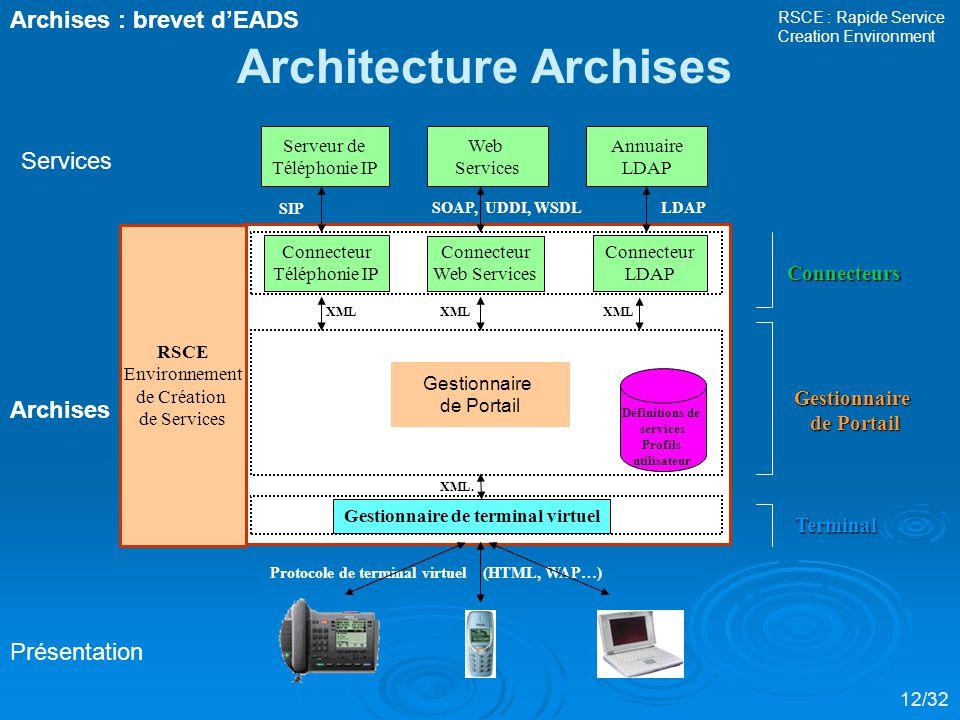 Architecture Archises Gestionnaire de terminal virtuel