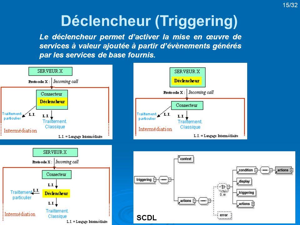 Déclencheur (Triggering)