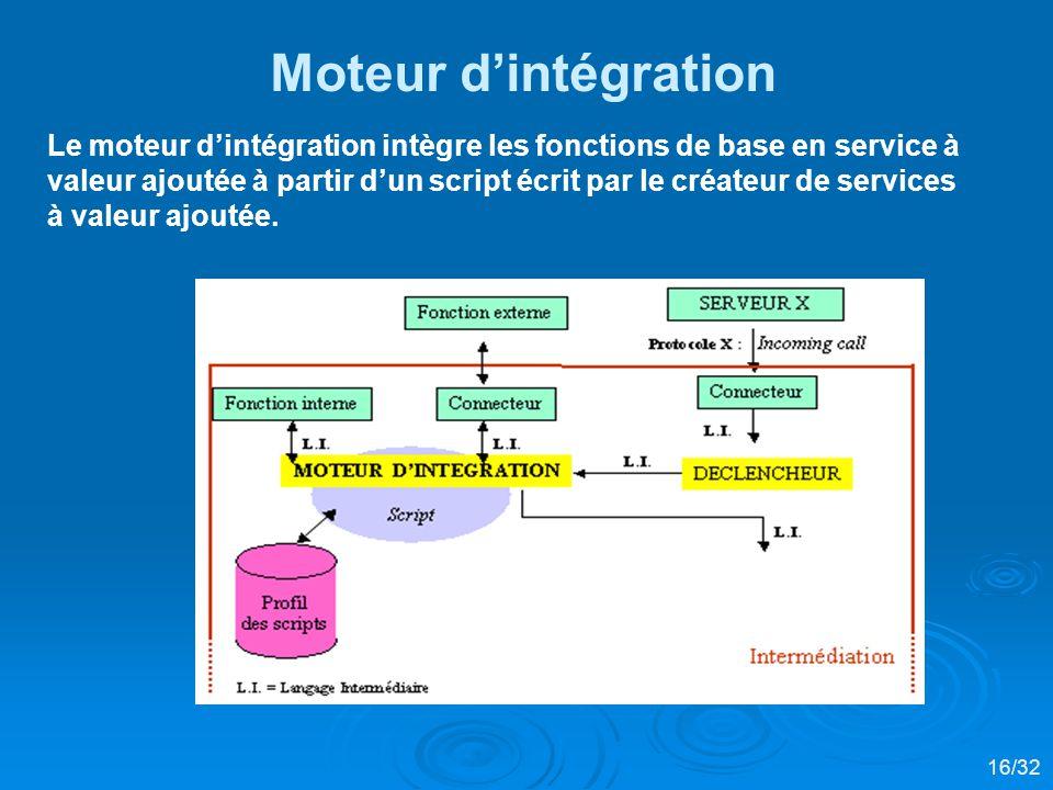 Moteur d'intégration