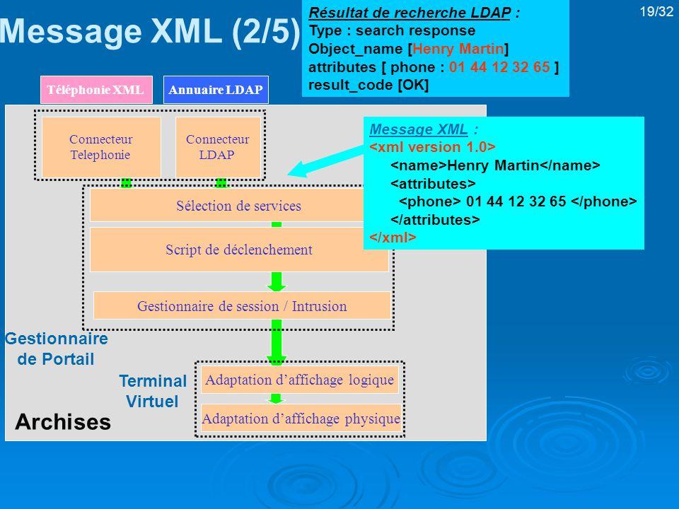 Message XML (2/5) Archises Gestionnaire de Portail Terminal Virtuel