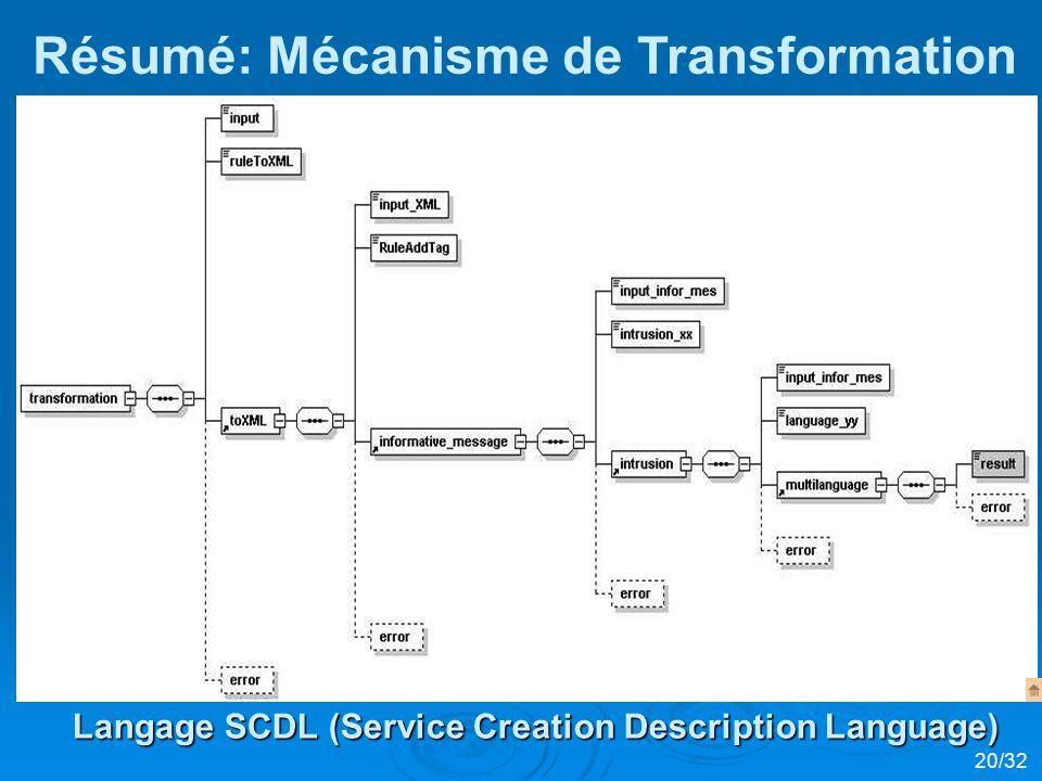 Résumé: Mécanisme de Transformation