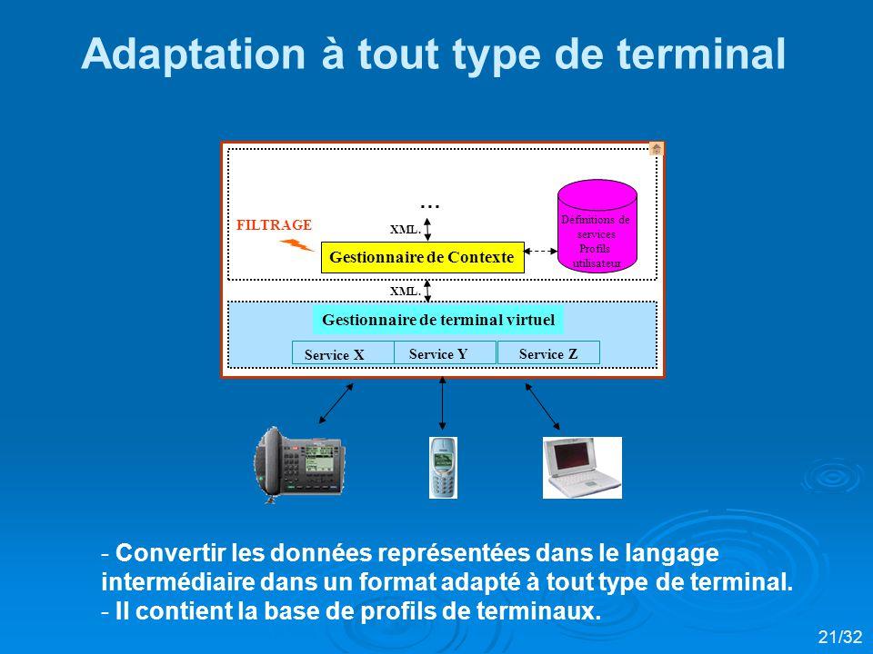 Adaptation à tout type de terminal