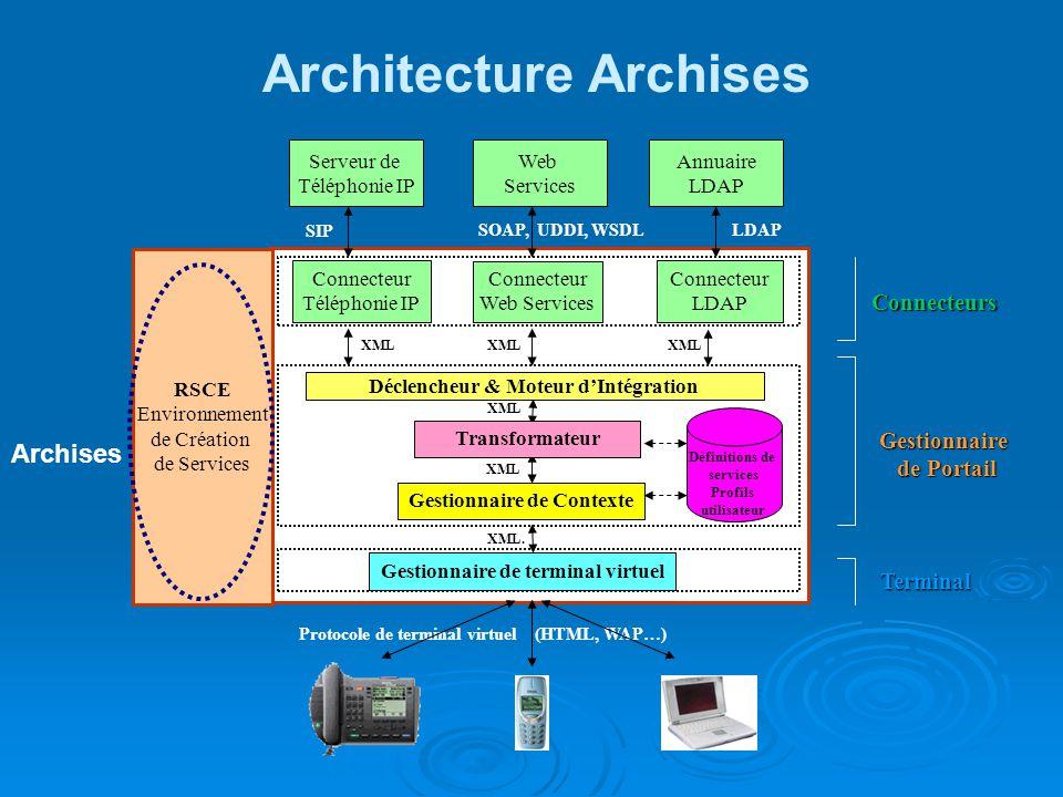 Architecture Archises