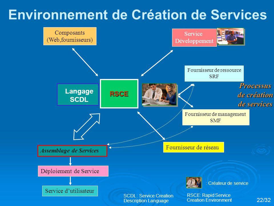 Environnement de Création de Services