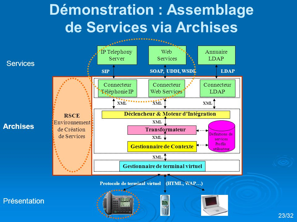 Démonstration : Assemblage de Services via Archises