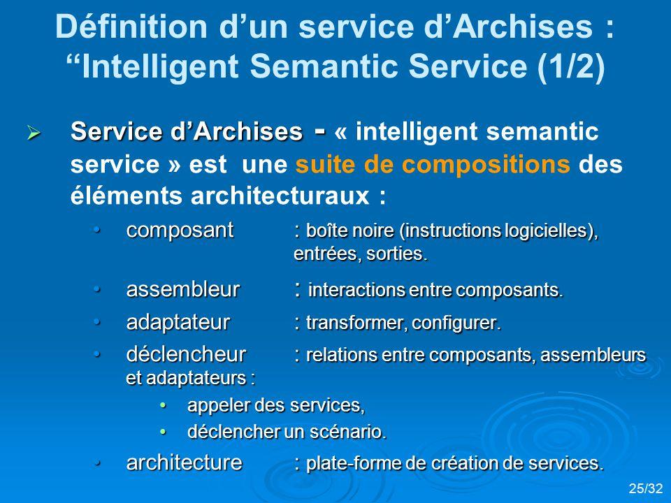 Définition d'un service d'Archises : Intelligent Semantic Service (1/2)