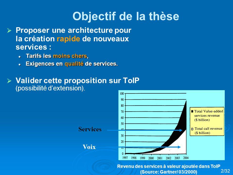 Revenu des services à valeur ajoutée dans ToIP