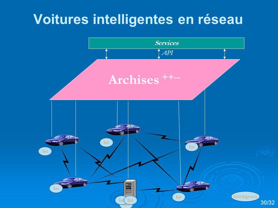 Voitures intelligentes en réseau