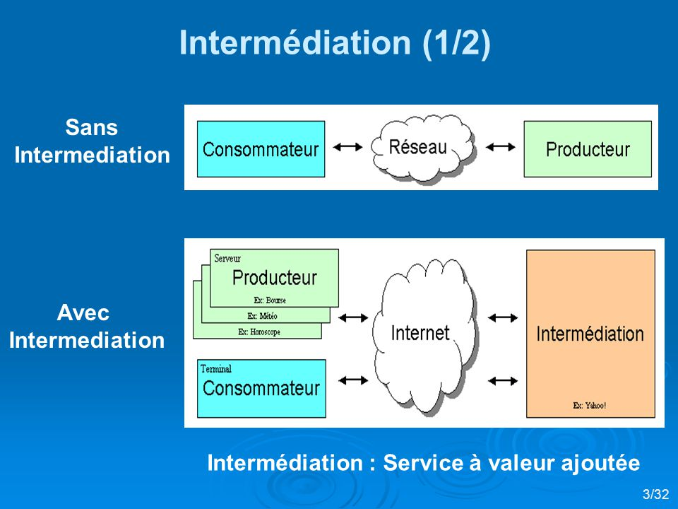 Intermédiation (1/2) Sans Intermediation Avec Intermediation